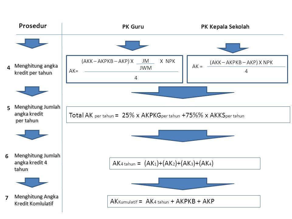 Menghitung angka kredit per tahun PK GuruPK Kepala Sekolah Prosedur (AKK – AKPKB – AKP) X NPK AK = 4 (AKK – AKPKB – AKP) X X NPK 4 JM JWM Total AK per
