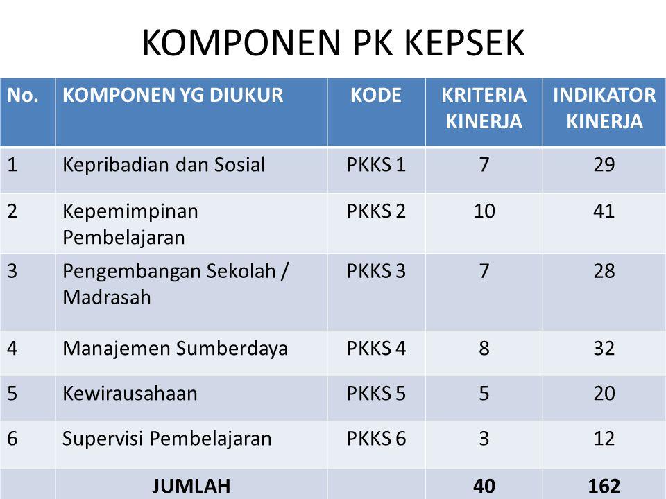 PERHITUNGAN PKG 1.PERHITUNGAN AK GURU 52 a. NKG = X 100 % 56 = 92,8 (AMAT BAIK = 125 %) b.