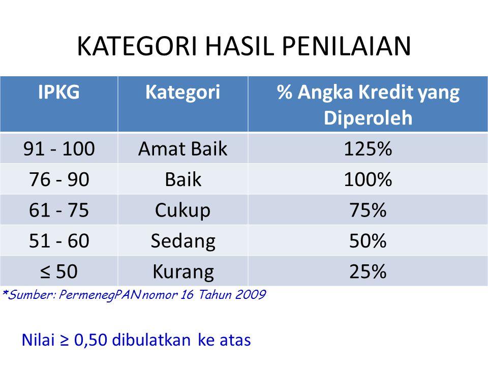 KATEGORI HASIL PENILAIAN IPKGKategori% Angka Kredit yang Diperoleh 91 - 100Amat Baik125% 76 - 90Baik100% 61 - 75Cukup75% 51 - 60Sedang50% ≤ 50Kurang25