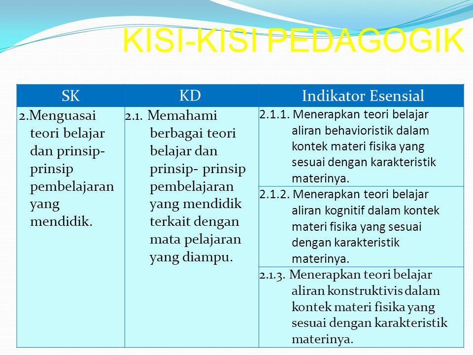 KISI-KISI PEDAGOGIK SK KD Indikator Esensial 2.Menguasai teori belajar dan prinsip- prinsip pembelajaran yang mendidik. 2.1. Memahami berbagai teori b