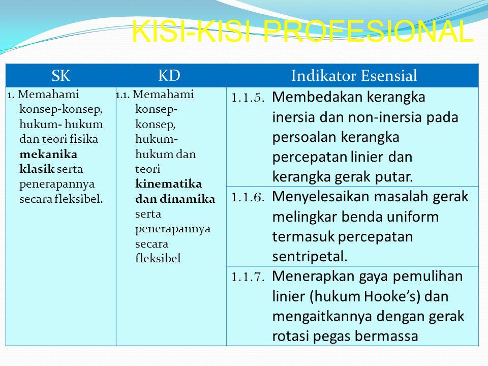 SK KD Indikator Esensial 1. Memahami konsep-konsep, hukum- hukum dan teori fisika mekanika klasik serta penerapannya secara fleksibel. 1.1. Memahami k