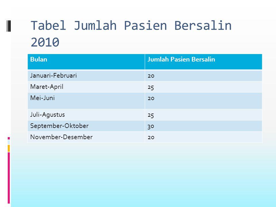 Tabel Jumlah Pasien Bersalin 2010 BulanJumlah Pasien Bersalin Januari-Februari20 Maret-April25 Mei-Juni20 Juli-Agustus25 September-Oktober30 November-