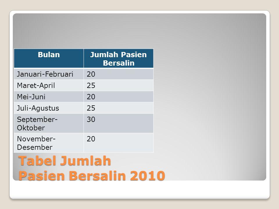 Tabel Jumlah Pasien Bersalin 2010 BulanJumlah Pasien Bersalin Januari-Februari20 Maret-April25 Mei-Juni20 Juli-Agustus25 September- Oktober 30 November- Desember 20