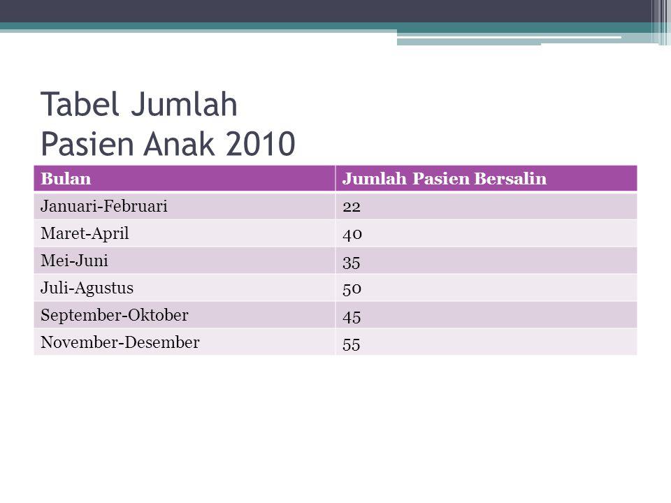 Tabel Jumlah Pasien Anak 2010 BulanJumlah Pasien Bersalin Januari-Februari22 Maret-April40 Mei-Juni35 Juli-Agustus50 September-Oktober45 November-Dese