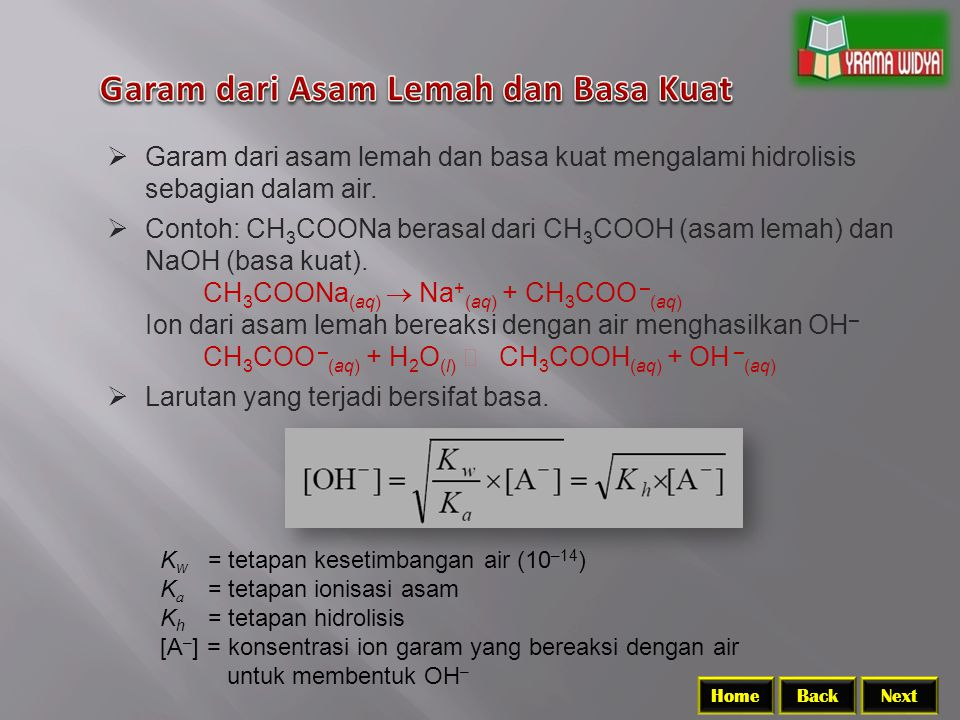 BackNextHome K w = tetapan kesetimbangan air (10 –14 ) K a = tetapan ionisasi asam K h = tetapan hidrolisis [A – ] = konsentrasi ion garam yang bereaksi dengan air untuk membentuk OH –  Garam dari asam lemah dan basa kuat mengalami hidrolisis sebagian dalam air.
