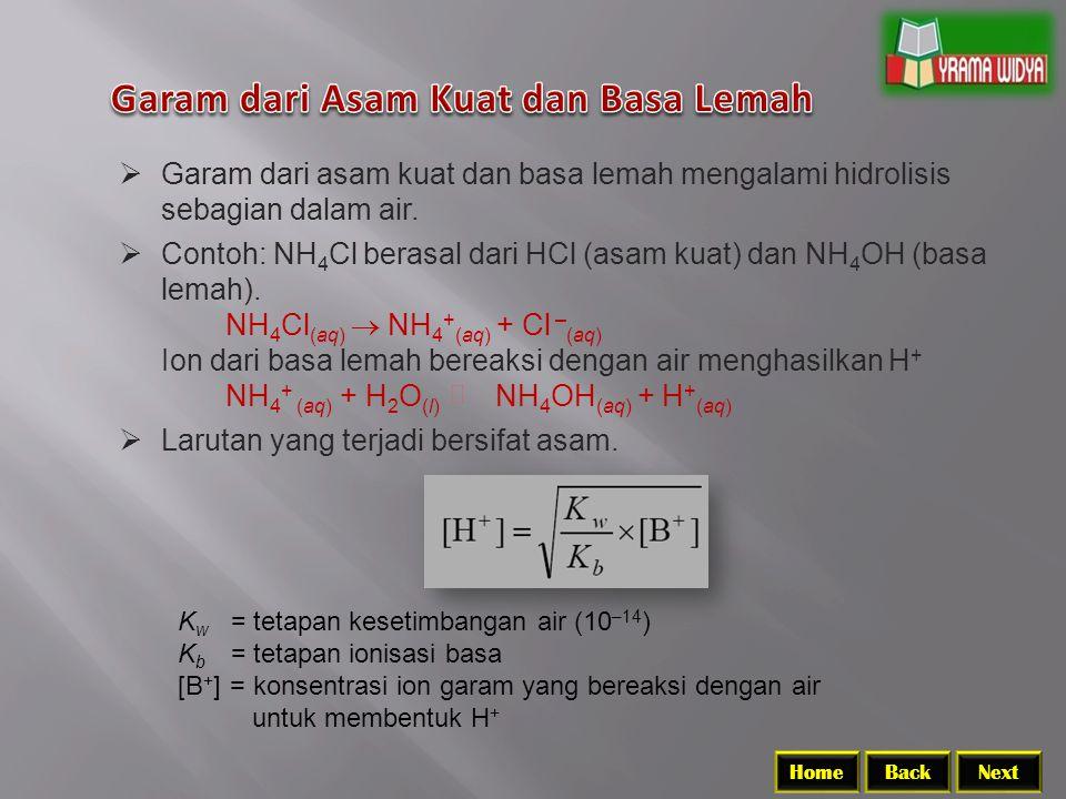 BackNextHome K w = tetapan kesetimbangan air (10 –14 ) K b = tetapan ionisasi basa [B + ] = konsentrasi ion garam yang bereaksi dengan air untuk membentuk H +  Garam dari asam kuat dan basa lemah mengalami hidrolisis sebagian dalam air.