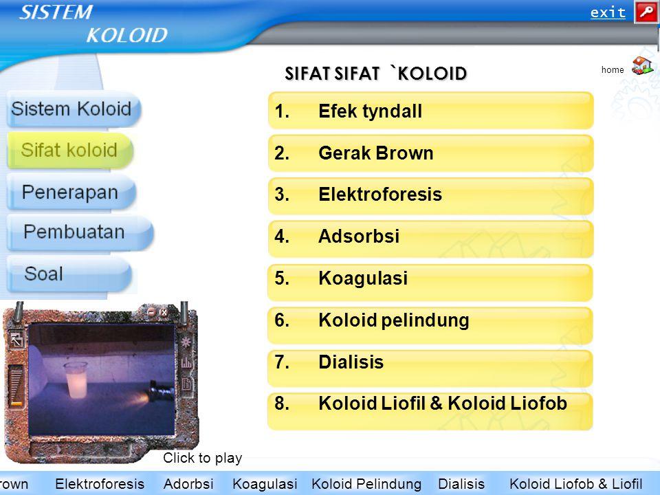 SIFAT SIFAT `KOLOID 1.Efek tyndall 2.Gerak Brown 3.Elektroforesis 4.Adsorbsi 5.Koagulasi 6.Koloid pelindung 7.Dialisis 8.Koloid Liofil & Koloid Liofob