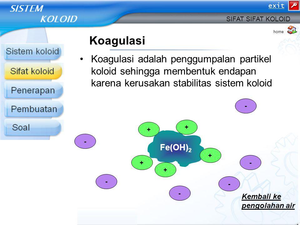 Koagulasi Koagulasi adalah penggumpalan partikel koloid sehingga membentuk endapan karena kerusakan stabilitas sistem koloid SIFAT SIFAT KOLOID Fe(OH)