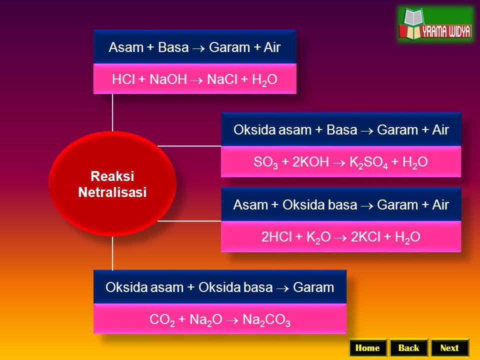 BackNextHome Reaksi Netralisasi Asam + Basa  Garam + Air HCl + NaOH  NaCl + H 2 O Oksida asam + Basa  Garam + Air SO 3 + 2KOH  K 2 SO 4 + H 2 O Ok