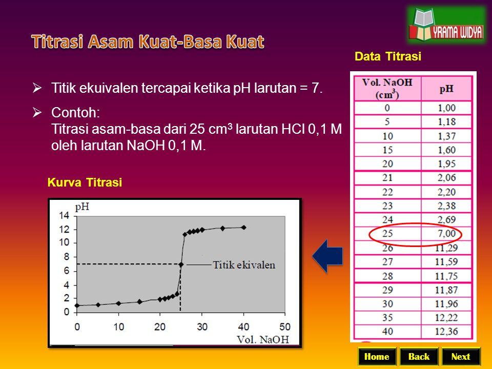 BackNextHome  Titik ekuivalen tercapai ketika pH larutan = 7.  Contoh: Titrasi asam-basa dari 25 cm 3 larutan HCl 0,1 M oleh larutan NaOH 0,1 M. Dat