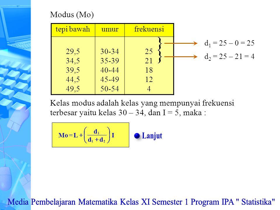 Modus (Mo) tepi bawahumurfrekuensi 29,5 34,5 39,5 44,5 49,5 30-34 35-39 40-44 45-49 50-54 25 21 18 12 4 d 1 = 25 – 0 = 25 d 2 = 25 – 21 = 4 Kelas modus adalah kelas yang mempunyai frekuensi terbesar yaitu kelas 30 – 34, dan I = 5, maka :