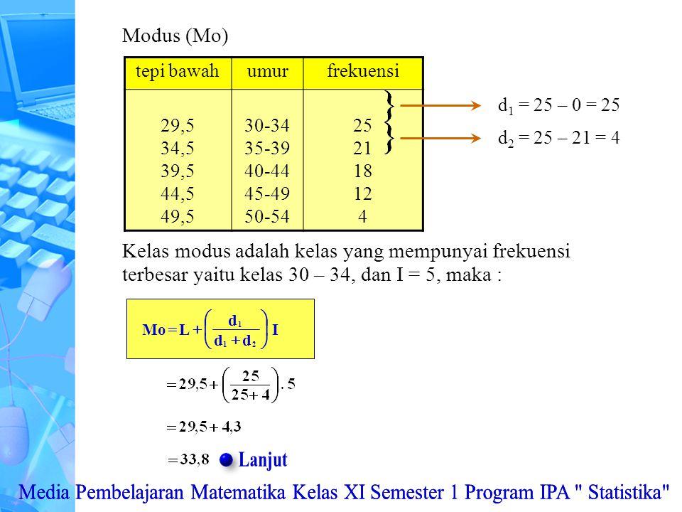 Modus (Mo) tepi bawahumurfrekuensi 29,5 34,5 39,5 44,5 49,5 30-34 35-39 40-44 45-49 50-54 25 21 18 12 4 d 1 = 25 – 0 = 25 d 2 = 25 – 21 = 4 Kelas modus adalah kelas yang mempunyai frekuensi terbesar yaitu kelas 30 – 34, dan I = 5, maka : I dd d LMo 21 1        