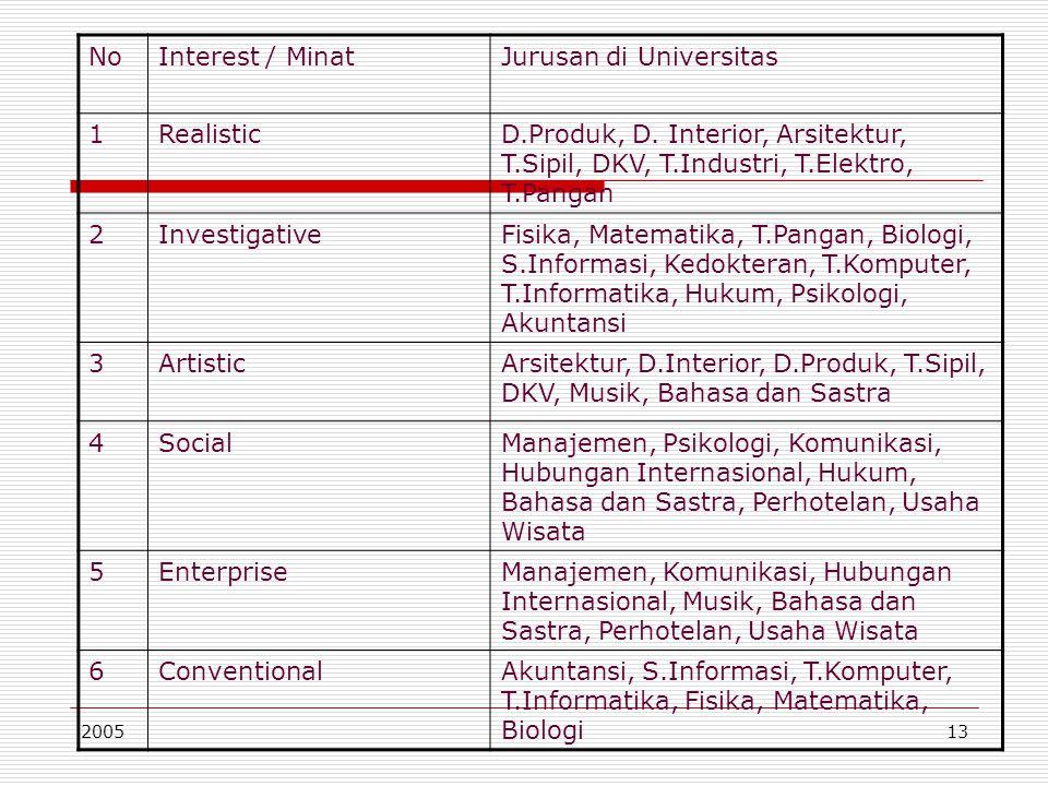 200513 NoInterest / MinatJurusan di Universitas 1RealisticD.Produk, D. Interior, Arsitektur, T.Sipil, DKV, T.Industri, T.Elektro, T.Pangan 2Investigat