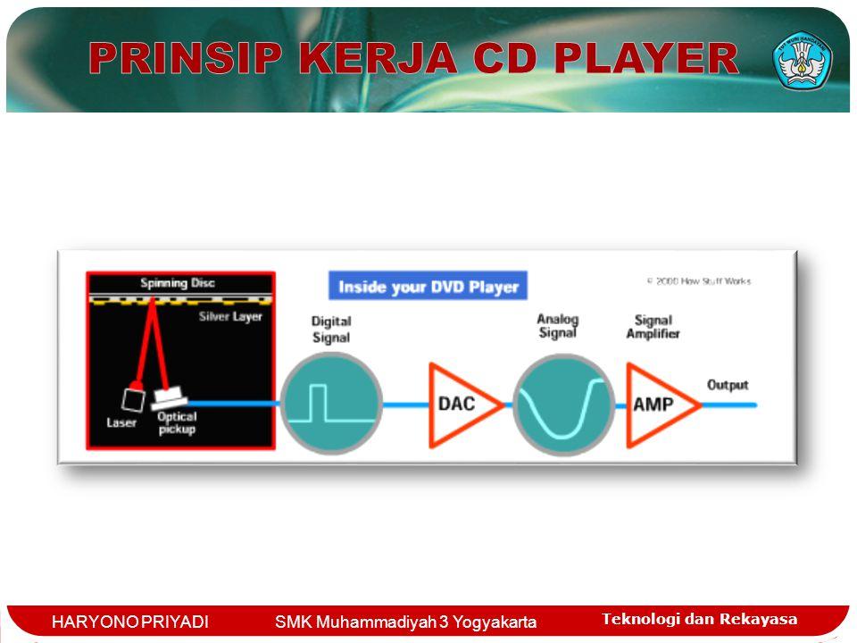 Teknologi dan Rekayasa HARYONO PRIYADI SMK Muhammadiyah 3 Yogyakarta