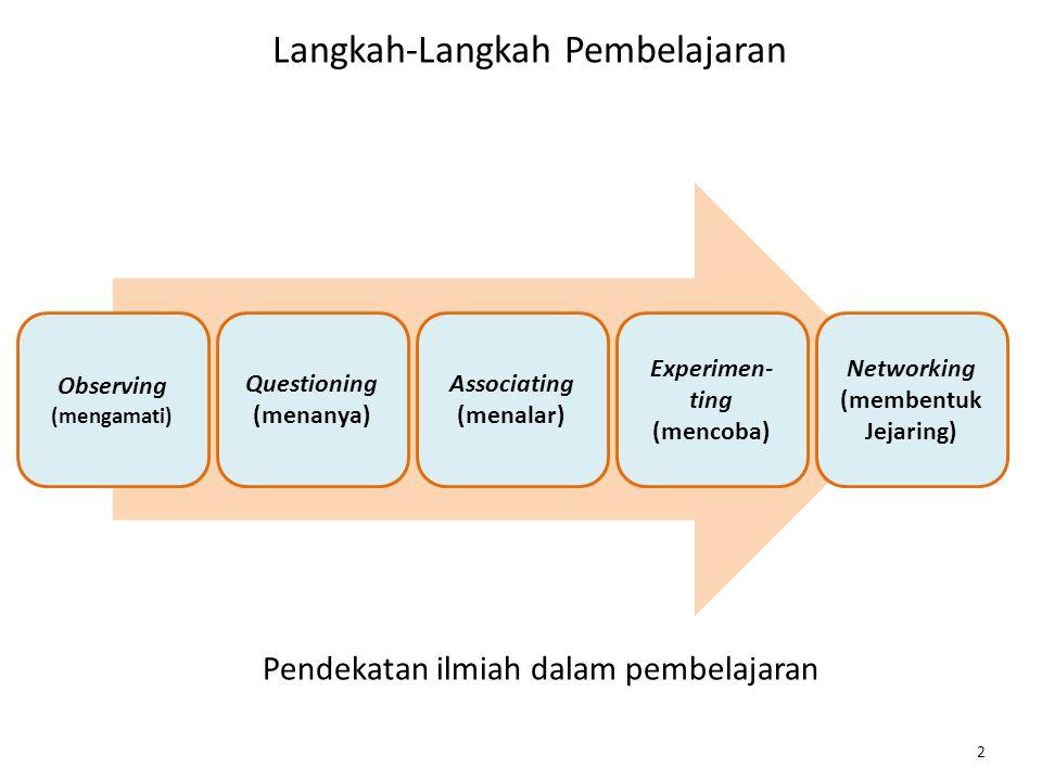 2 Langkah-Langkah Pembelajaran Observing (mengamati) Questioning (menanya) Associating (menalar) Experimen- ting (mencoba) Networking (membentuk Jejar