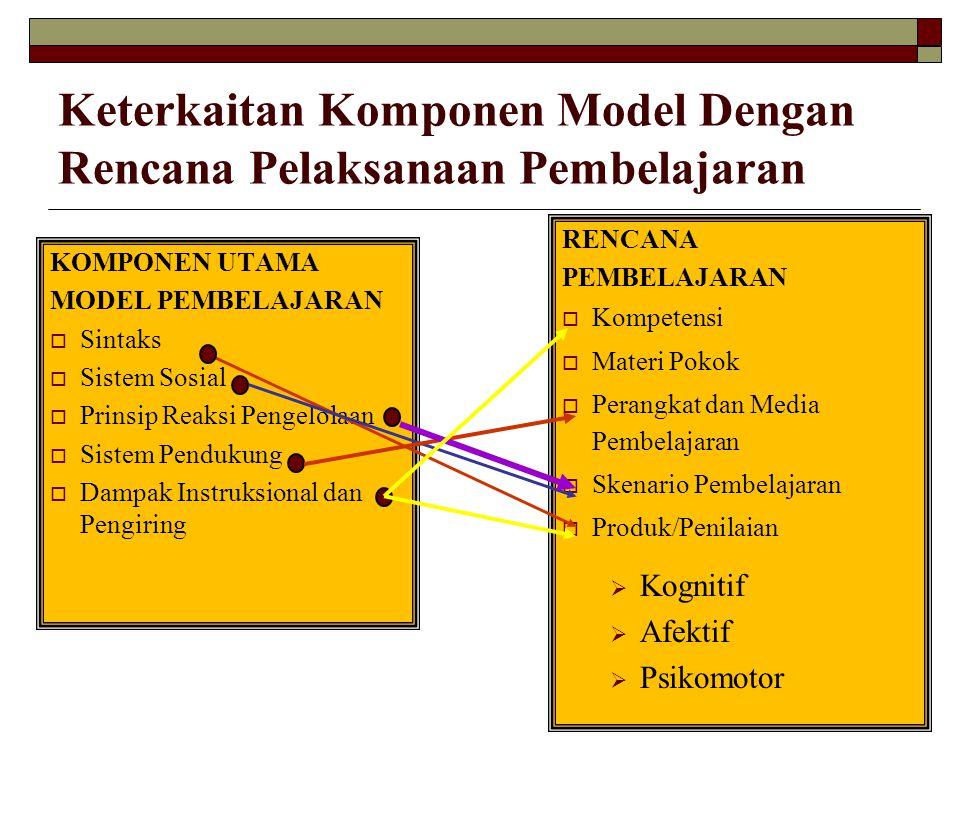 Keterkaitan Komponen Model Dengan Rencana Pelaksanaan Pembelajaran KOMPONEN UTAMA MODEL PEMBELAJARAN  Sintaks  Sistem Sosial  Prinsip Reaksi Pengel