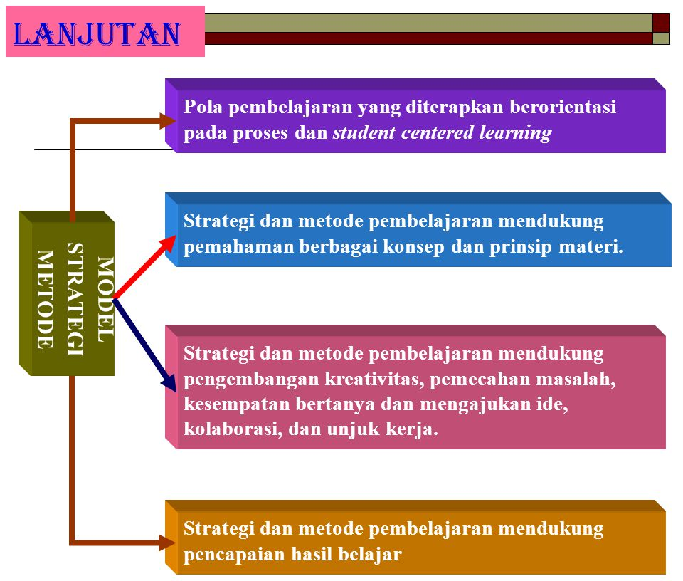 LANJUTAN Pola pembelajaran yang diterapkan berorientasi pada proses dan student centered learning MODEL STRATEGI METODE Strategi dan metode pembelajar