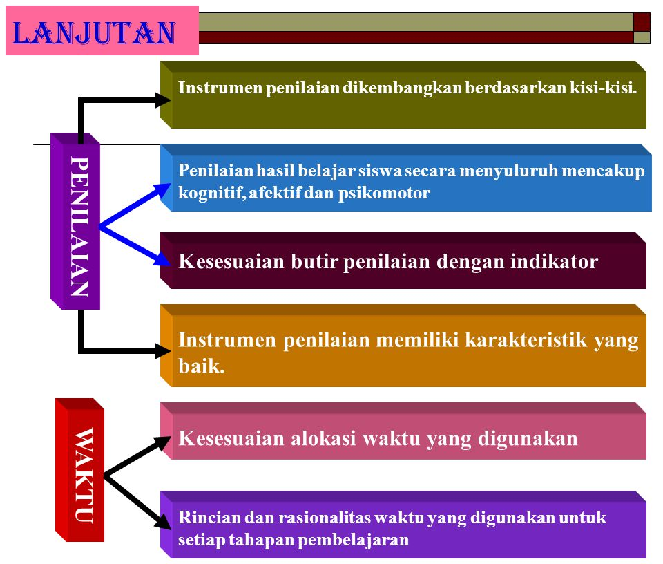 LANJUTAN Instrumen penilaian dikembangkan berdasarkan kisi-kisi. PENILAIAN Penilaian hasil belajar siswa secara menyuluruh mencakup kognitif, afektif