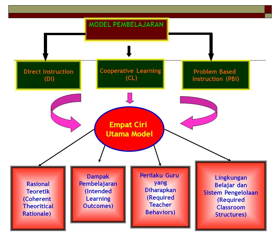 MODEL PEMBELAJARAN Direct Instruction (DI) Cooperative Learning (CL) Problem Based Instruction (PBI) Empat Ciri Utama Model Rasional Teoretik (Coheren