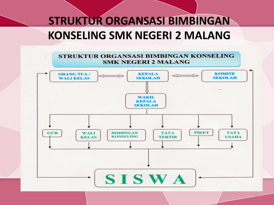 STRUKTUR ORGANSASI BIMBINGAN KONSELING SMK NEGERI 2 MALANG 16