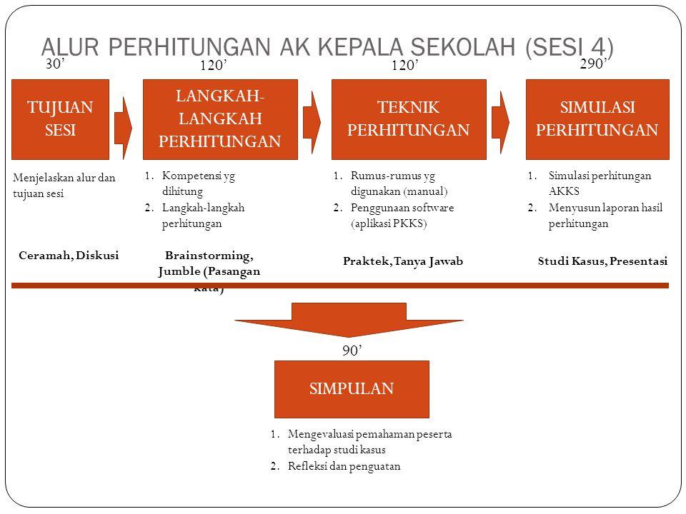 ALUR PERHITUNGAN AK KEPALA SEKOLAH (SESI 4) TUJUAN SESI TEKNIK PERHITUNGAN SIMULASI PERHITUNGAN LANGKAH- LANGKAH PERHITUNGAN SIMPULAN Menjelaskan alur