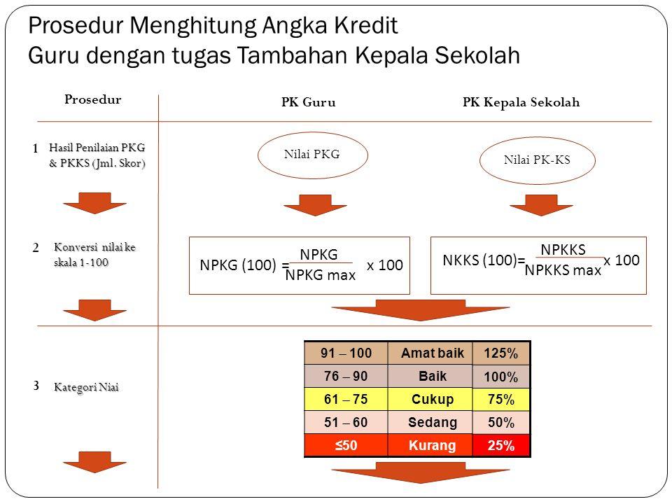 Prosedur Menghitung Angka Kredit Guru dengan tugas Tambahan Kepala Sekolah Hasil Penilaian PKG & PKKS (Jml. Skor) Konversi nilai ke skala 1-100 Nilai