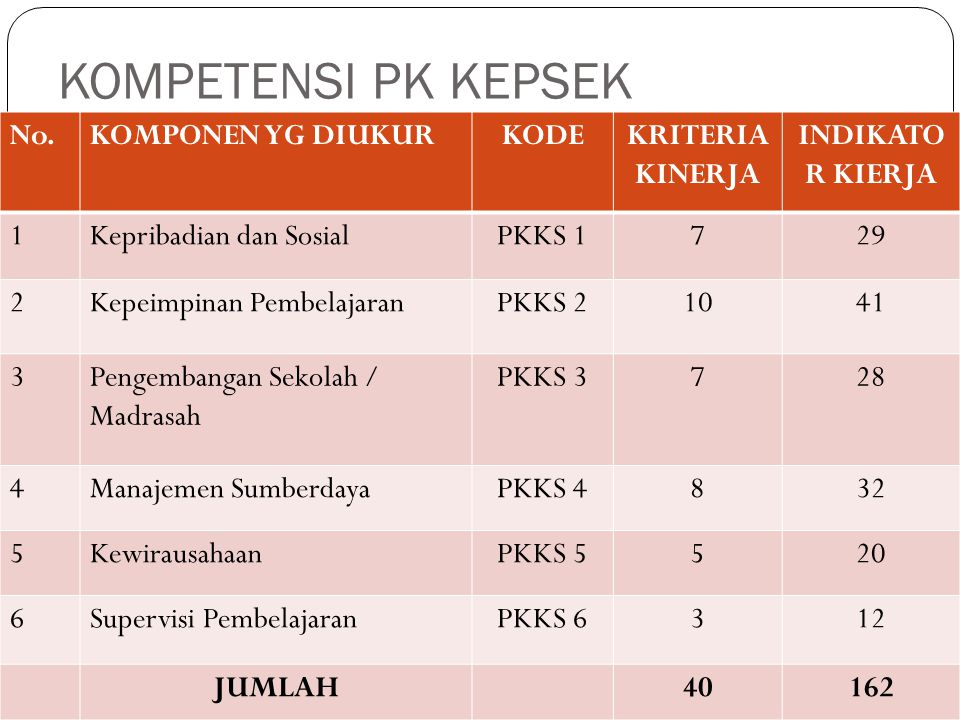 STUDI KASUS 4 Nama: Drs.