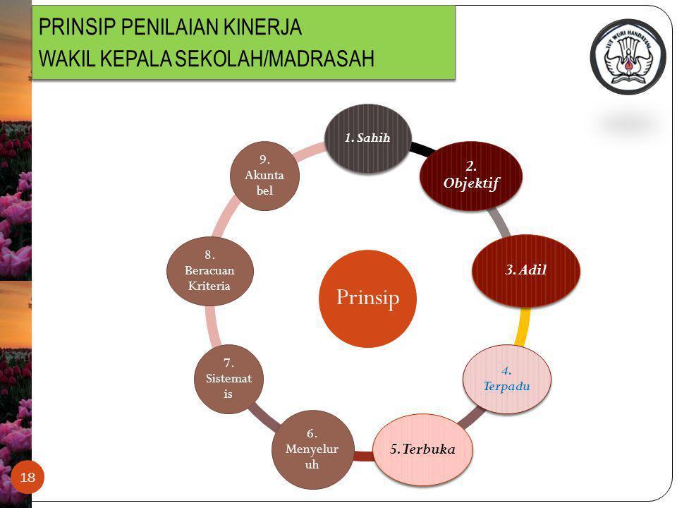 PRINSIP PENILAIAN KINERJA WAKIL KEPALA SEKOLAH/MADRASAH 18 Prinsip 1.
