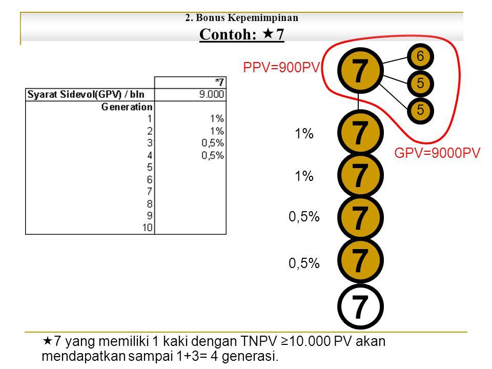 7 7 7 7 7 7 1% 0,5% PPV=900PV GPV=9000PV 6 5 5  7 yang memiliki 1 kaki dengan TNPV ≥10.000 PV akan mendapatkan sampai 1+3= 4 generasi.