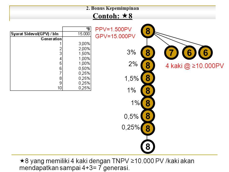 766 3% 1% 0,5% 2% 1,5% 1% 0,25% PPV=1.500PV GPV=15.000PV 4 kaki @ ≥10.000PV  8 yang memiliki 4 kaki dengan TNPV ≥10.000 PV /kaki akan mendapatkan sampai 4+3= 7 generasi.
