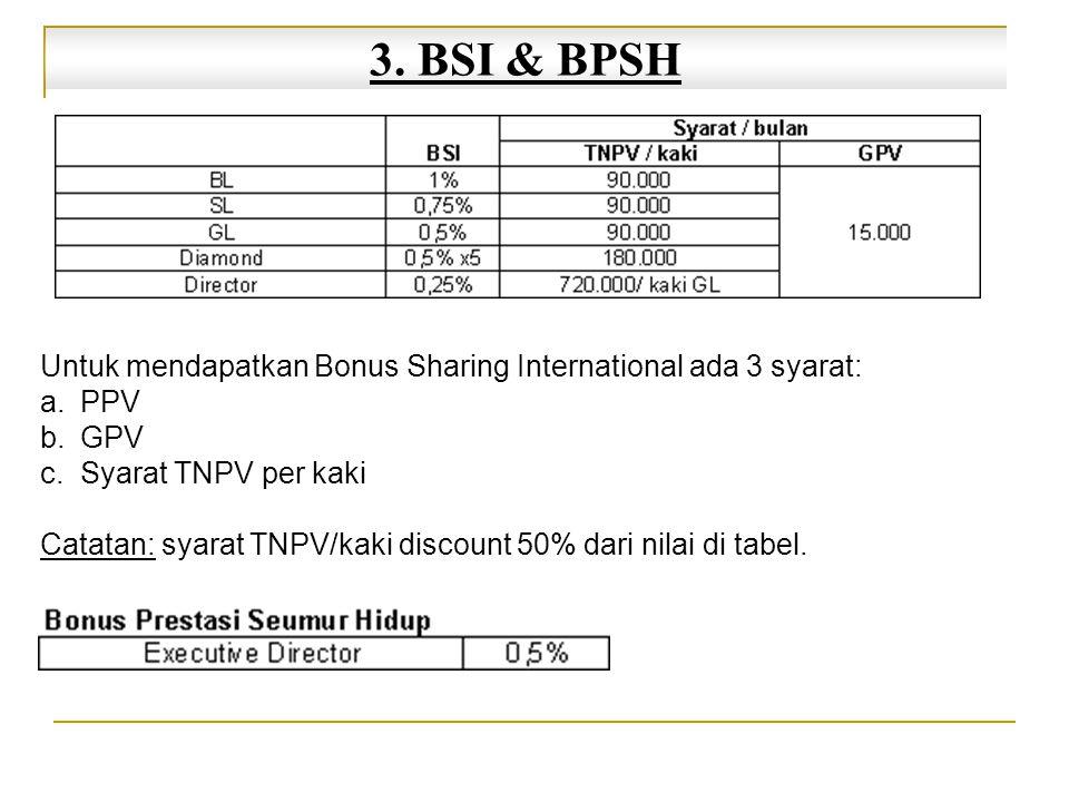 3. BSI & BPSH Untuk mendapatkan Bonus Sharing International ada 3 syarat: a.PPV b.GPV c.Syarat TNPV per kaki Catatan: syarat TNPV/kaki discount 50% da