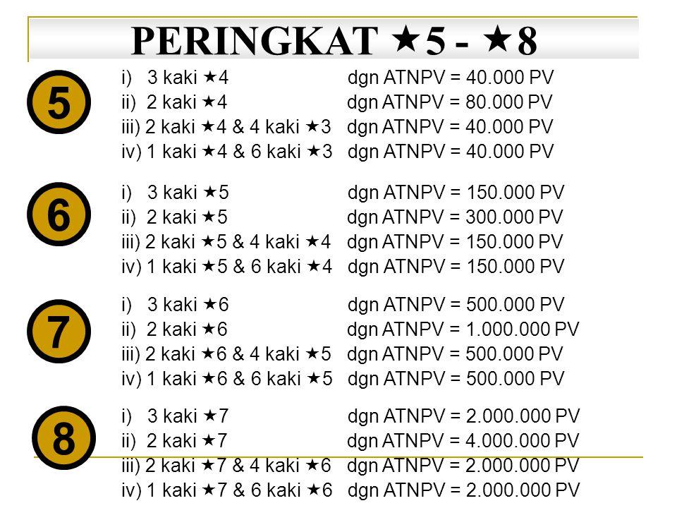i) 3 kaki  4 dgn ATNPV = 40.000 PV ii) 2 kaki  4 dgn ATNPV = 80.000 PV iii) 2 kaki  4 & 4 kaki  3 dgn ATNPV = 40.000 PV iv) 1 kaki  4 & 6 kaki  3 dgn ATNPV = 40.000 PV 5 6 7 8 i) 3 kaki  5 dgn ATNPV = 150.000 PV ii) 2 kaki  5 dgn ATNPV = 300.000 PV iii) 2 kaki  5 & 4 kaki  4 dgn ATNPV = 150.000 PV iv) 1 kaki  5 & 6 kaki  4 dgn ATNPV = 150.000 PV i) 3 kaki  6 dgn ATNPV = 500.000 PV ii) 2 kaki  6 dgn ATNPV = 1.000.000 PV iii) 2 kaki  6 & 4 kaki  5 dgn ATNPV = 500.000 PV iv) 1 kaki  6 & 6 kaki  5 dgn ATNPV = 500.000 PV i) 3 kaki  7 dgn ATNPV = 2.000.000 PV ii) 2 kaki  7 dgn ATNPV = 4.000.000 PV iii) 2 kaki  7 & 4 kaki  6 dgn ATNPV = 2.000.000 PV iv) 1 kaki  7 & 6 kaki  6 dgn ATNPV = 2.000.000 PV PERINGKAT  5 -  8