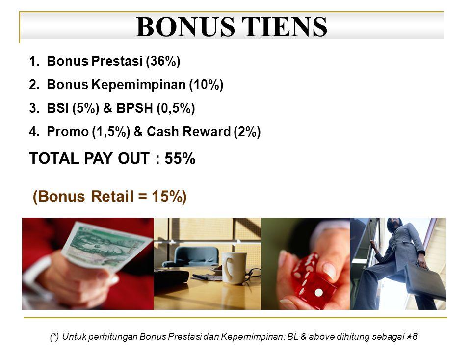 1.Bonus Prestasi (36%) 2.Bonus Kepemimpinan (10%) 3.BSI (5%) & BPSH (0,5%) 4.Promo (1,5%) & Cash Reward (2%) TOTAL PAY OUT : 55% BONUS TIENS (*) Untuk perhitungan Bonus Prestasi dan Kepemimpinan: BL & above dihitung sebagai  8 (Bonus Retail = 15%)