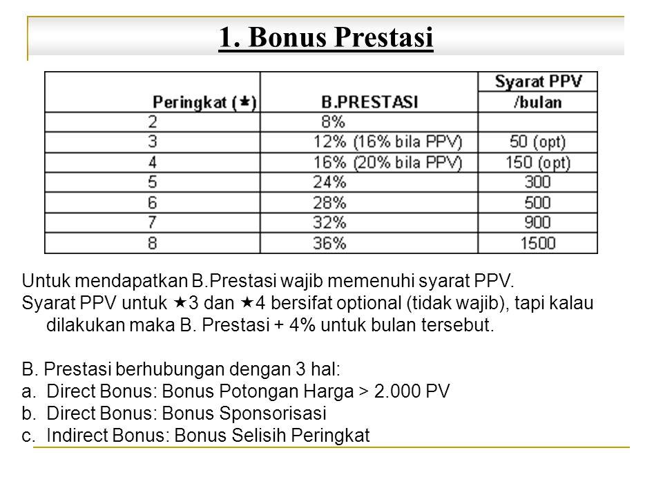 1.Bonus Prestasi a.BONUS POTONGAN HARGA > 2.000 PV 3 Contoh 1: New  3 belanja 2.020PV B.Potongan Harga: 20PV x 16% (memenuhi PPV≥50PV) Rp 3.200 8 Contoh 3:  8 belanja 1.500PV B.Potongan Harga: 1500PV x 36% (memenuhi PPV≥1500PV) Rp 540.000 Contoh 2: Old  3 belanja 300PV B.Potongan Harga: 300PV x 16% (memenuhi PPV≥50PV) Rp 48.000