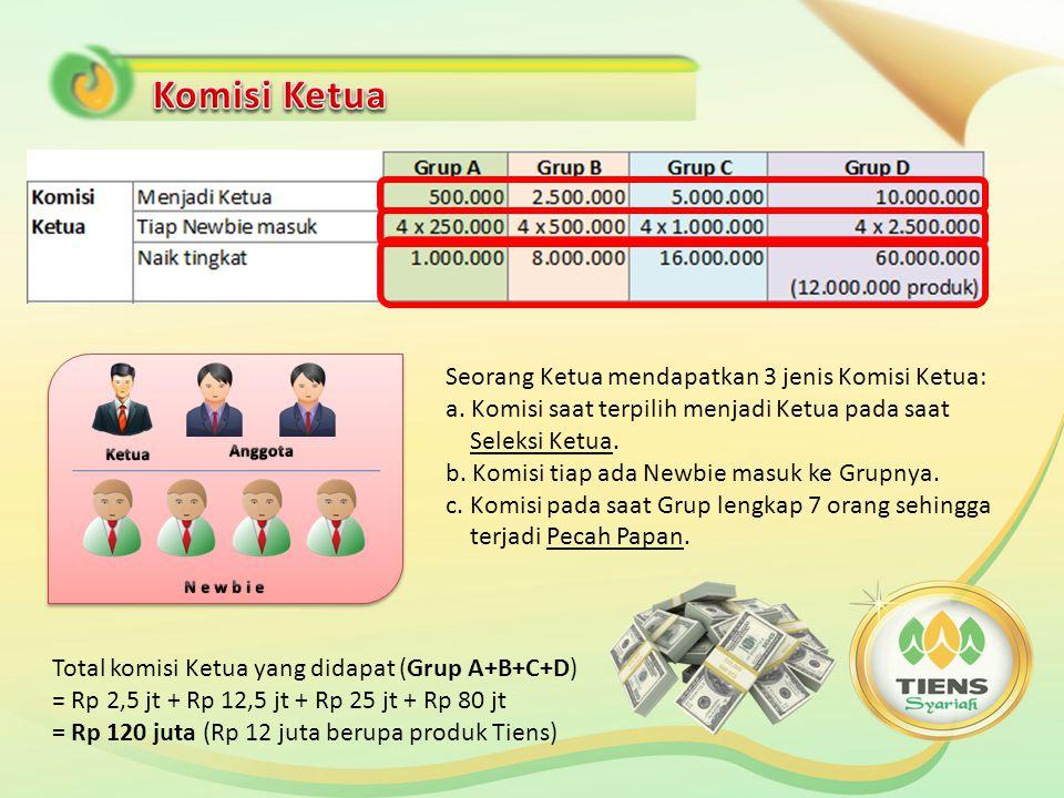 -Komisi Anggota maksimal bagi tiap Anggota di Grup A adalah sebanyak 20x Pecah Papan.