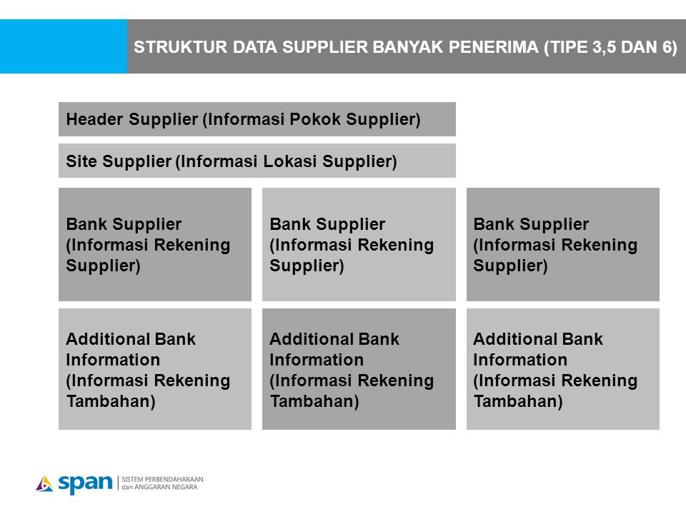 Header Supplier (Informasi Pokok Supplier) Site Supplier (Informasi Lokasi Supplier) Bank Supplier (Informasi Rekening Supplier) Additional Bank Information (Informasi Rekening Tambahan) Bank Supplier (Informasi Rekening Supplier) Additional Bank Information (Informasi Rekening Tambahan) Bank Supplier (Informasi Rekening Supplier) Additional Bank Information (Informasi Rekening Tambahan) STRUKTUR DATA SUPPLIER BANYAK PENERIMA (TIPE 3,5 DAN 6)
