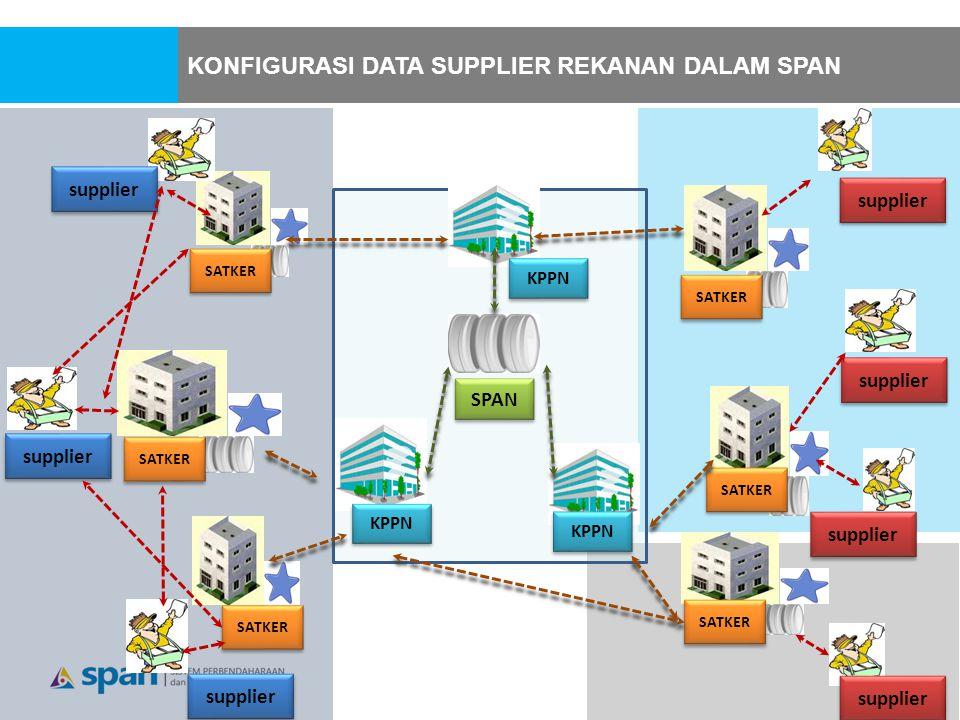 supplier KPPN SPAN SATKER supplier KPPN SATKER KONFIGURASI DATA SUPPLIER REKANAN DALAM SPAN