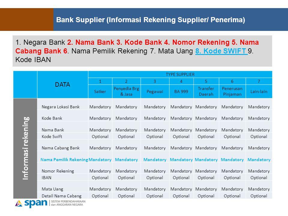 1.Negara Bank 2. Nama Bank 3. Kode Bank 4. Nomor Rekening 5.