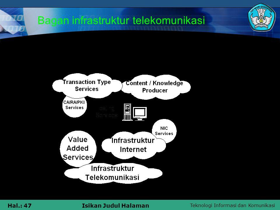 Teknologi Informasi dan Komunikasi Hal.: 47Isikan Judul Halaman Bagan infrastruktur telekomunikasi