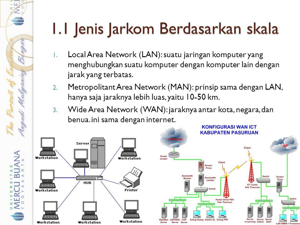 1.1 Jenis Jarkom Berdasarkan skala 1. Local Area Network (LAN): suatu jaringan komputer yang menghubungkan suatu komputer dengan komputer lain dengan