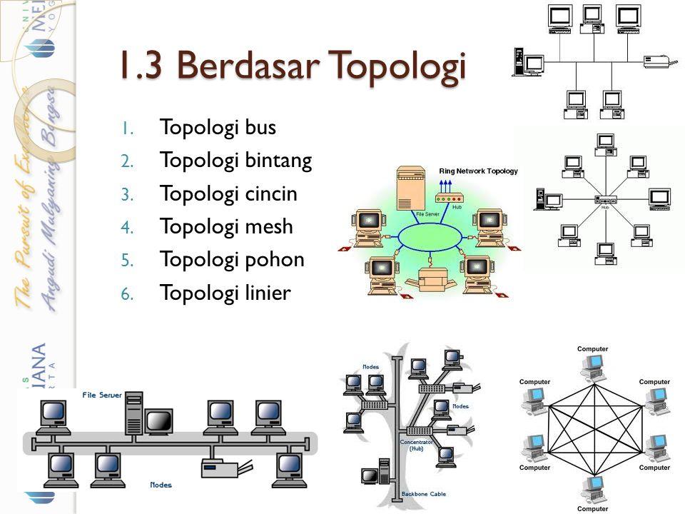 1.3 Berdasar Topologi 1. Topologi bus 2. Topologi bintang 3. Topologi cincin 4. Topologi mesh 5. Topologi pohon 6. Topologi linier