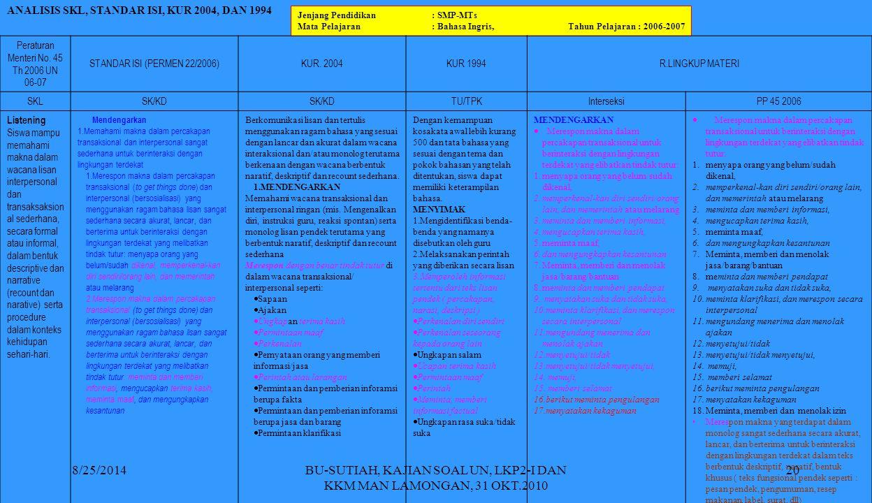 BU-SUTIAH, KAJIAN SOAL UN, LKP2-I DAN KKM MAN LAMONGAN, 31 OKT.2010 Jenjang Pendidikan: SMP-MTs Mata Pelajaran: Bahasa Ingris, Tahun Pelajaran : 2006-