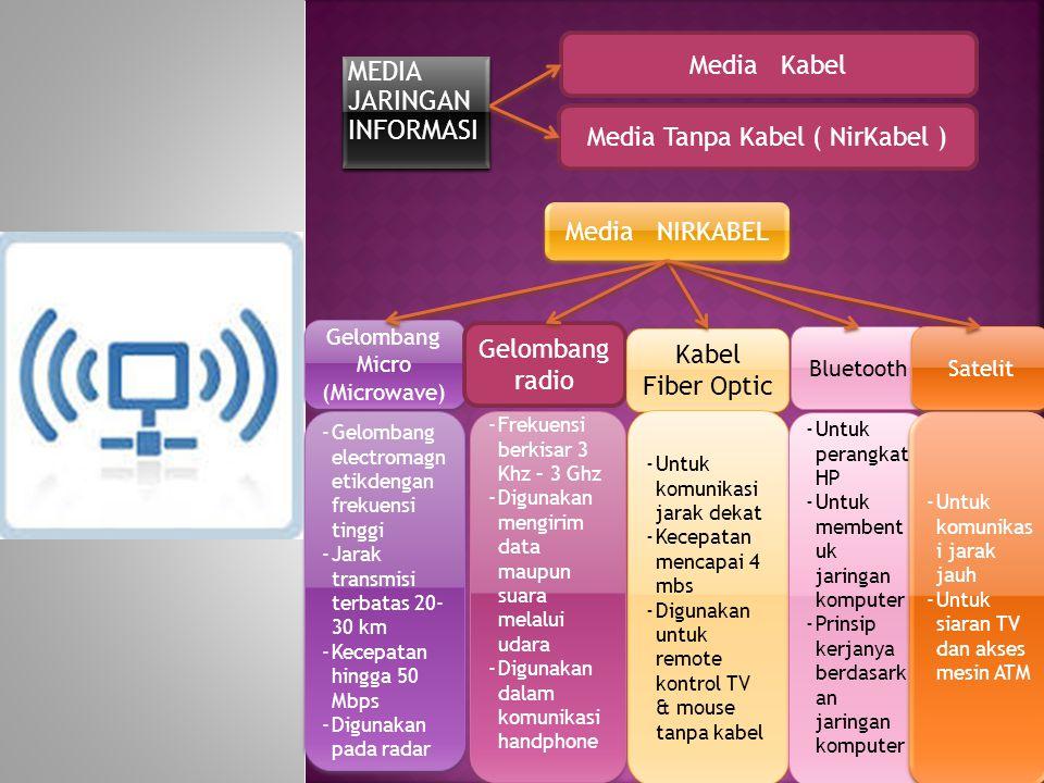 MEDIA JARINGAN INFORMASI Gelombang Micro (Microwave) Media Tanpa Kabel ( NirKabel ) -Gelombang electromagn etikdengan frekuensi tinggi -Jarak transmis