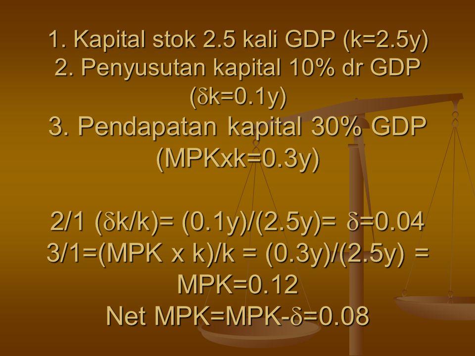 1. Kapital stok 2.5 kali GDP (k=2.5y) 2. Penyusutan kapital 10% dr GDP (  k=0.1y) 3. Pendapatan kapital 30% GDP (MPKxk=0.3y) 2/1 (  k/k)= (0.1y)/(2.