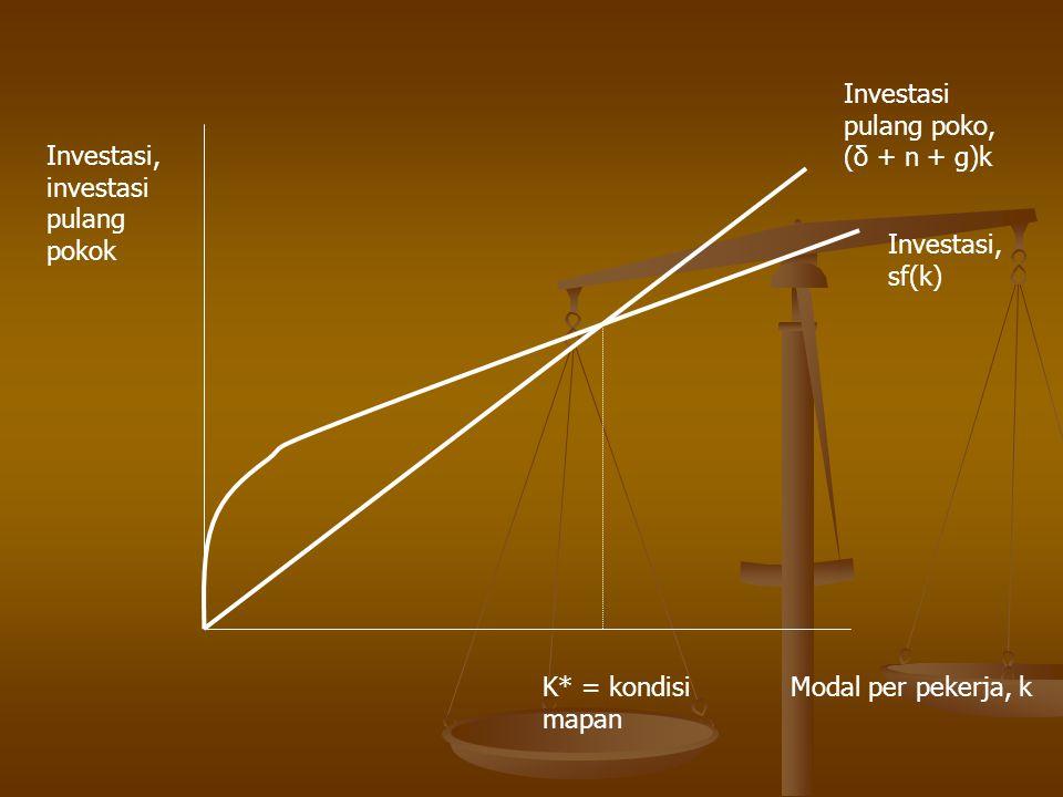 Investasi, investasi pulang pokok Investasi pulang poko, (δ + n + g)k Investasi, sf(k) K* = kondisi mapan Modal per pekerja, k