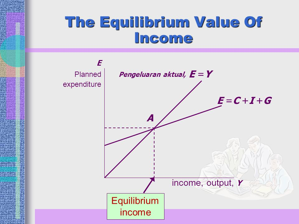 The Equilibrium Value Of Income income, output, Y E Planned expenditure Pengeluaran aktual, E =C +I +G Equilibrium income A E =Y