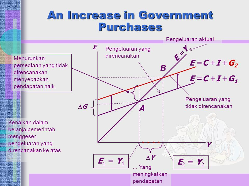 An Increase in Government Purchases Y E E =Y E =C +I +G 1 E 1 = Y 1 E =C +I +G 2 E 2 = Y 2 YY Menurunkan persediaan yang tidak direncanakan menyebab