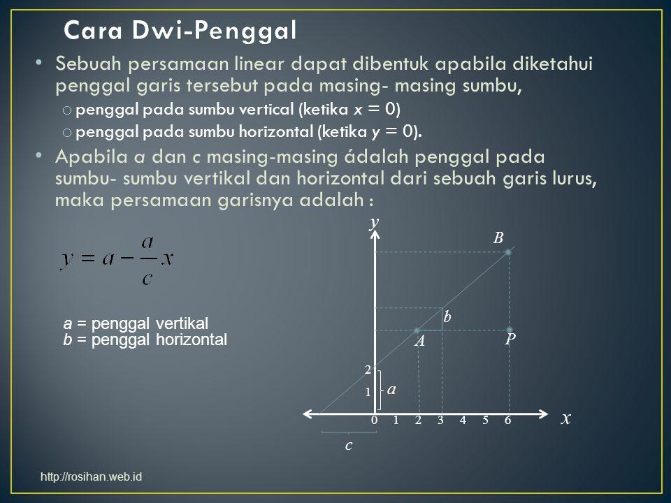 Sebuah persamaan linear dapat dibentuk apabila diketahui penggal garis tersebut pada masing- masing sumbu, o penggal pada sumbu vertical (ketika x = 0