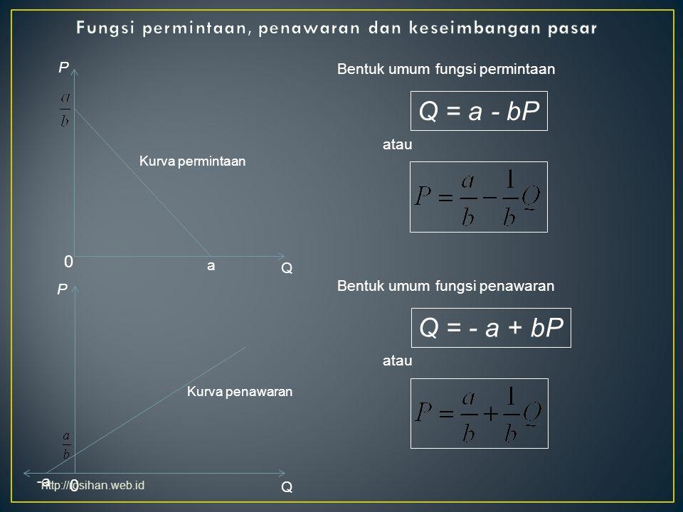a Bentuk umum fungsi permintaan Q = a - bP atau 0 -a Bentuk umum fungsi penawaran Q = - a + bP atau 0 Q Q P P Kurva permintaan Kurva penawaran http://