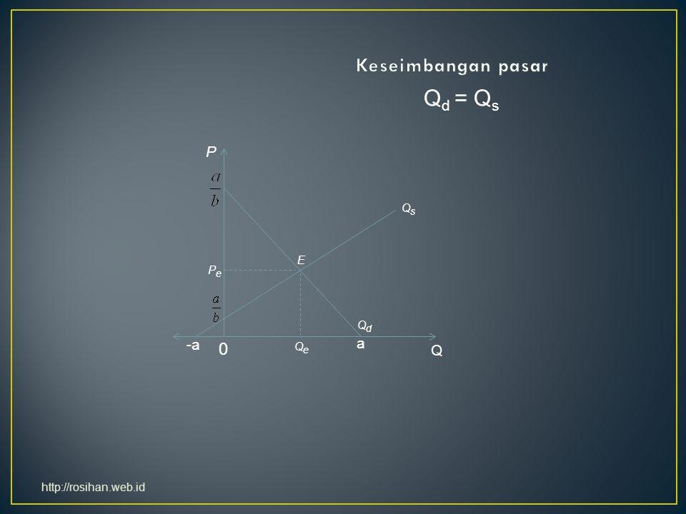 a -a 0 Q P E PePe QeQe QdQd QsQs Q d = Q s http://rosihan.web.id